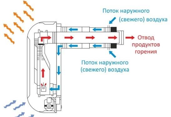Принцип работы коаксиального дымохода
